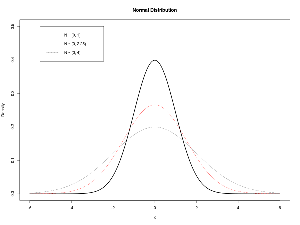 No  82: Plotting Normal Distributions with R   Gene Dan's Blog